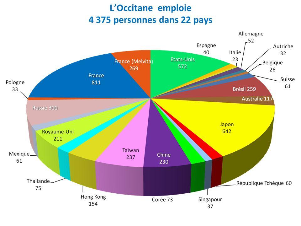 L'Occitane emploie 4 375 personnes dans 22 pays