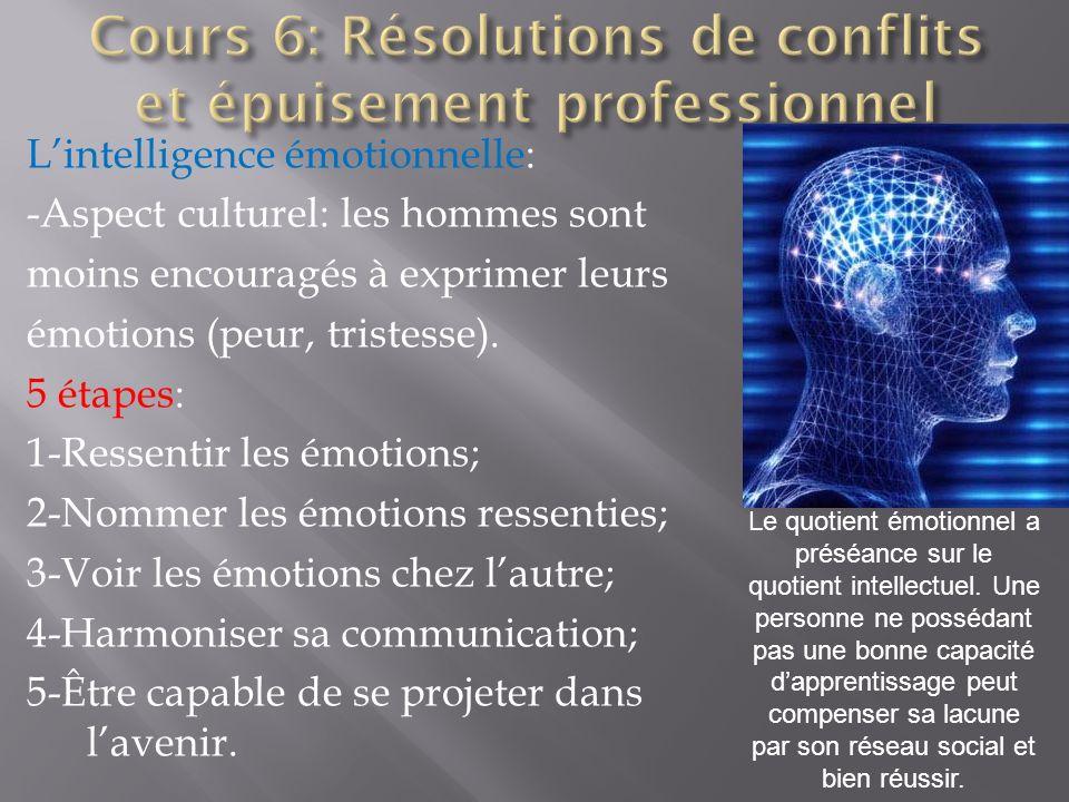 Cours 6: Résolutions de conflits et épuisement professionnel
