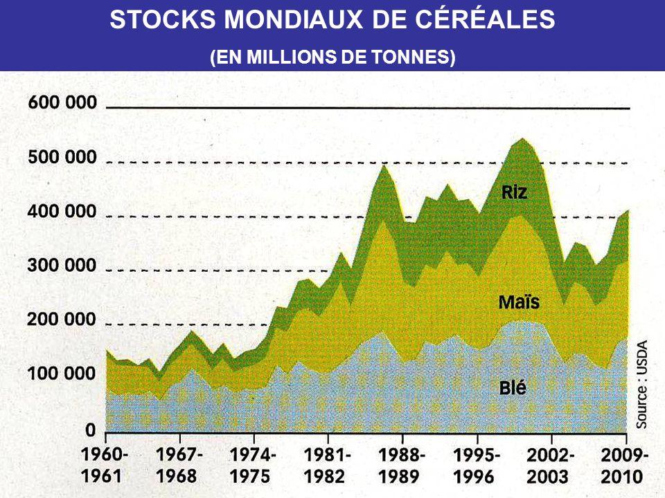 STOCKS MONDIAUX DE CÉRÉALES (EN MILLIONS DE TONNES)