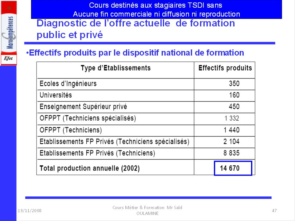 Cours Métier & Formation Mr Saïd OULAMINE