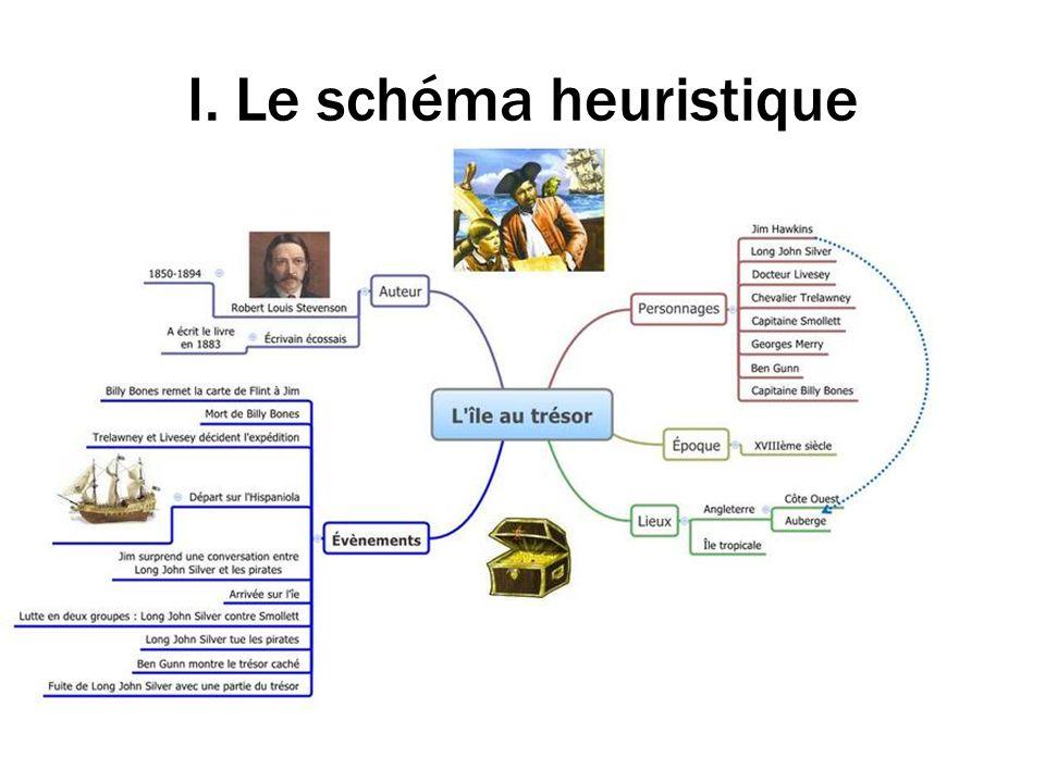 I. Le schéma heuristique