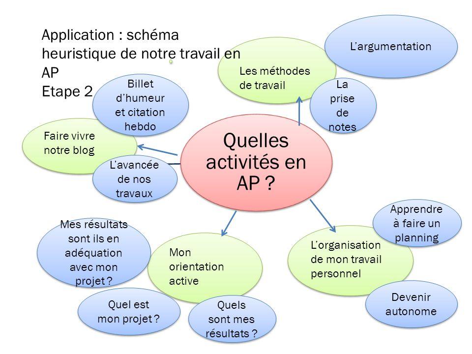 Application : schéma heuristique de notre travail en AP