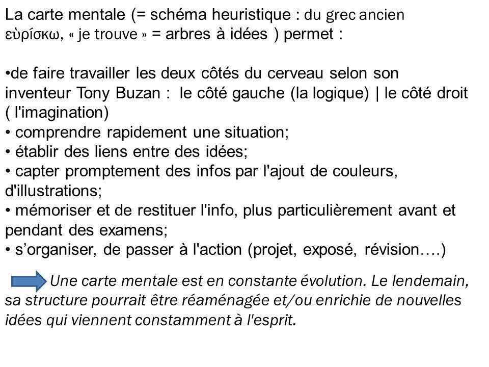 La carte mentale (= schéma heuristique : du grec ancien εὑρίσκω, « je trouve » = arbres à idées ) permet :