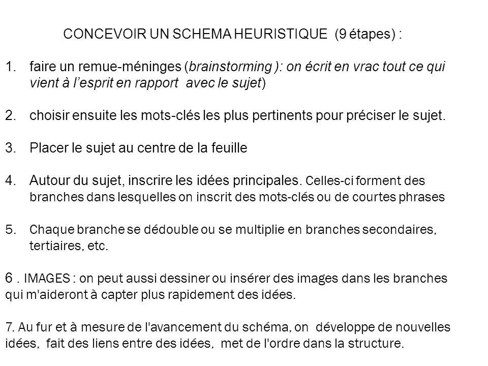 CONCEVOIR UN SCHEMA HEURISTIQUE (9 étapes) :
