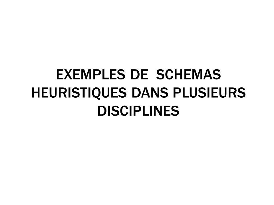 EXEMPLES DE SCHEMAS HEURISTIQUES DANS PLUSIEURS DISCIPLINES
