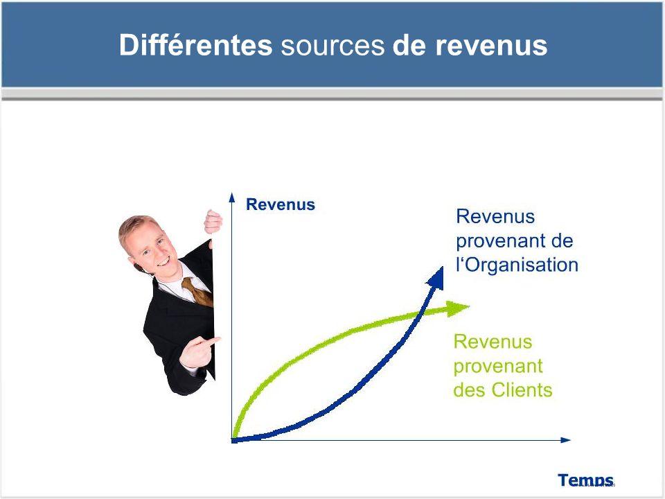 Différentes sources de revenus