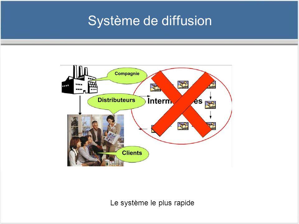 Système de diffusion Le système le plus rapide