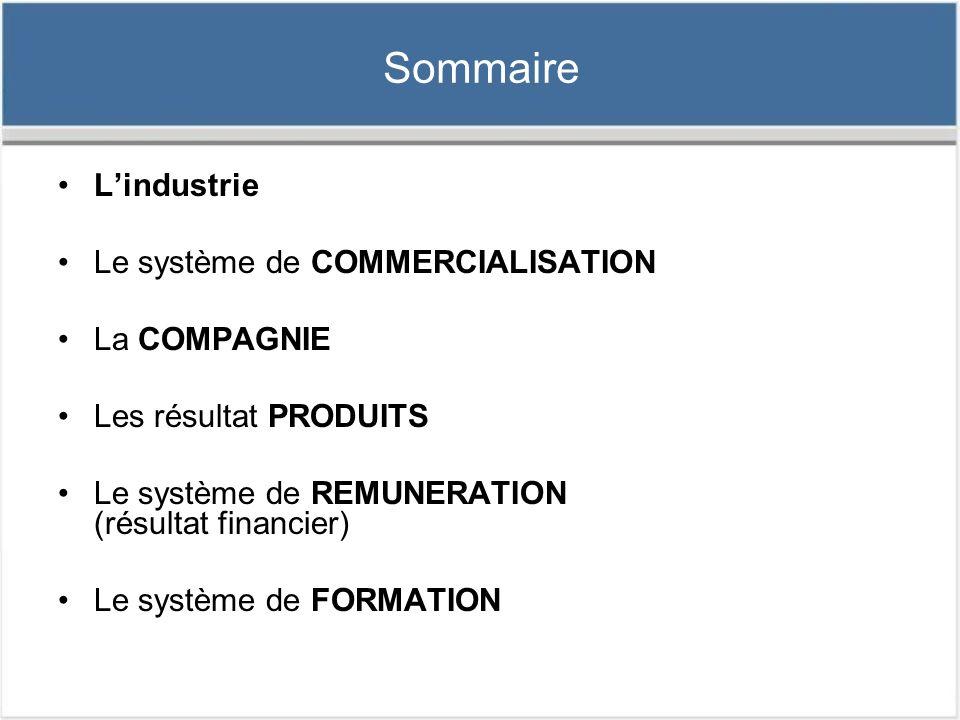 Sommaire L'industrie Le système de COMMERCIALISATION La COMPAGNIE