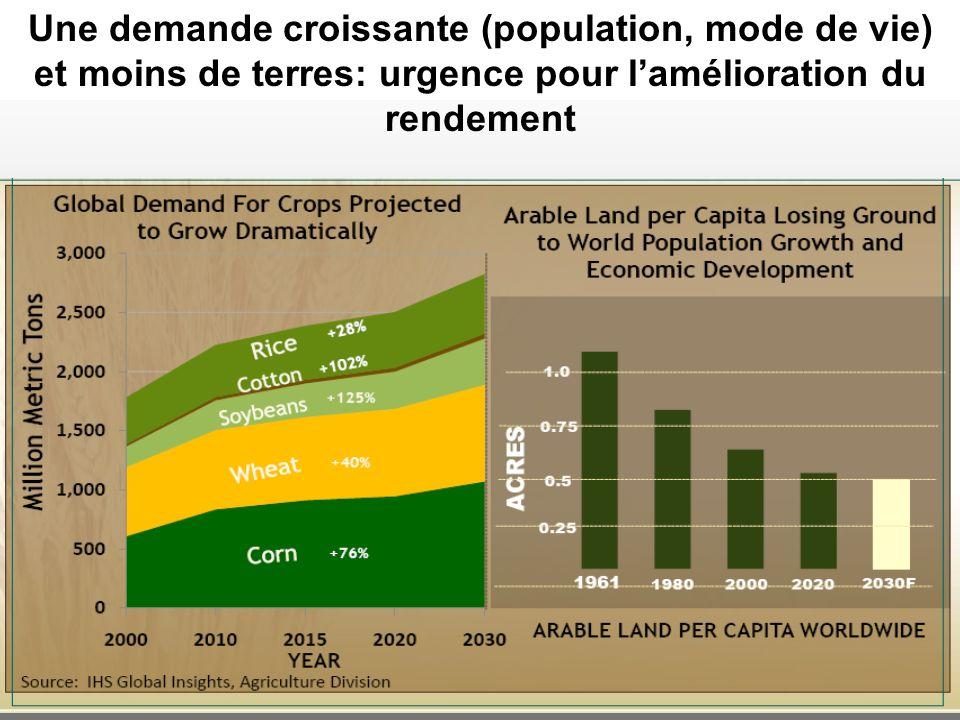Une demande croissante (population, mode de vie) et moins de terres: urgence pour l'amélioration du rendement