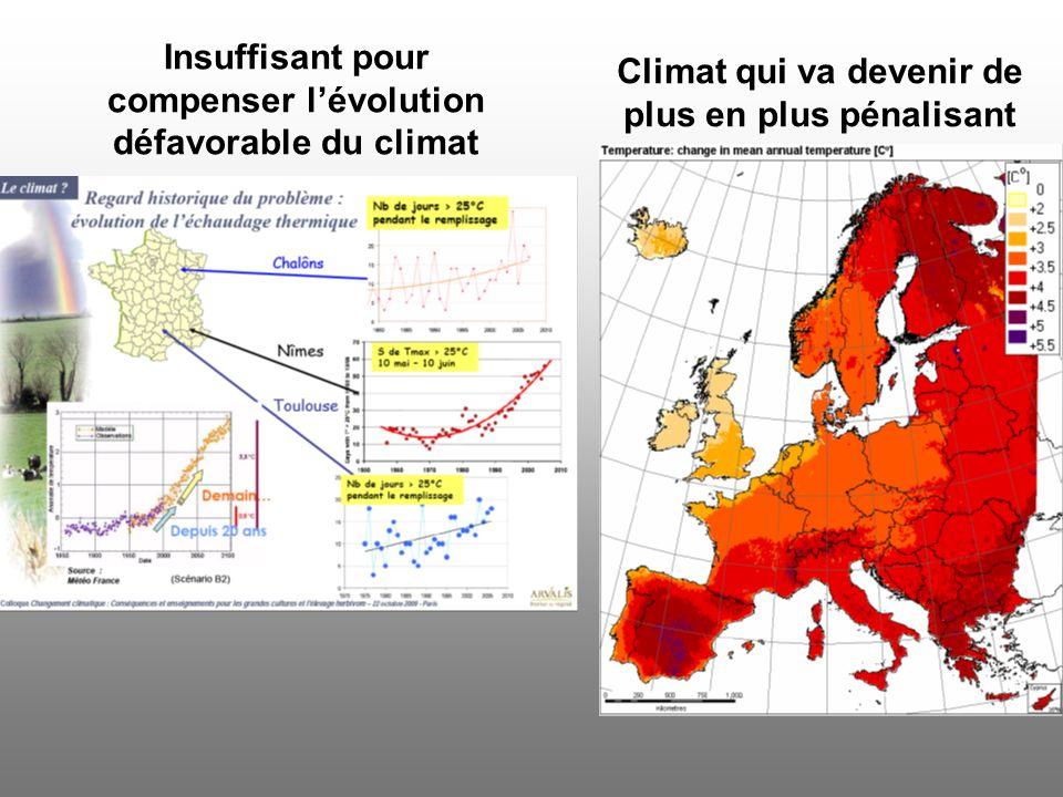 Insuffisant pour compenser l'évolution défavorable du climat