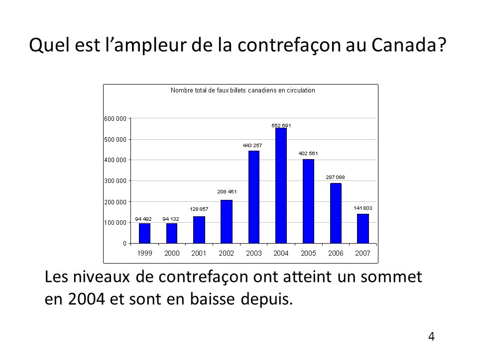 Quel est l'ampleur de la contrefaçon au Canada