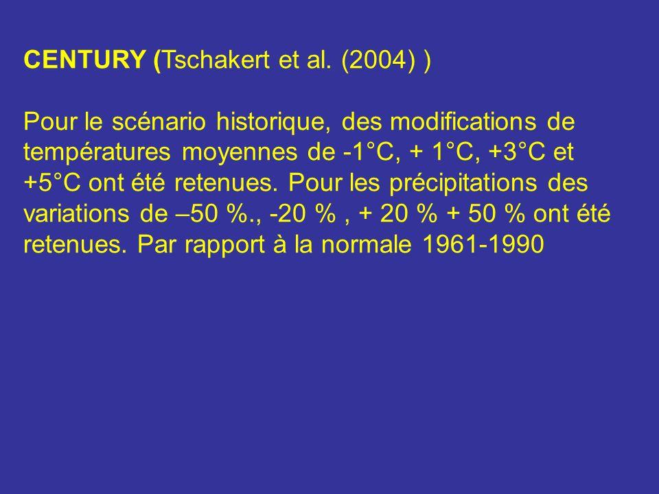 CENTURY (Tschakert et al. (2004) )