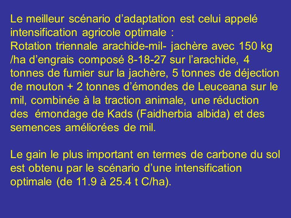 Le meilleur scénario d'adaptation est celui appelé intensification agricole optimale :