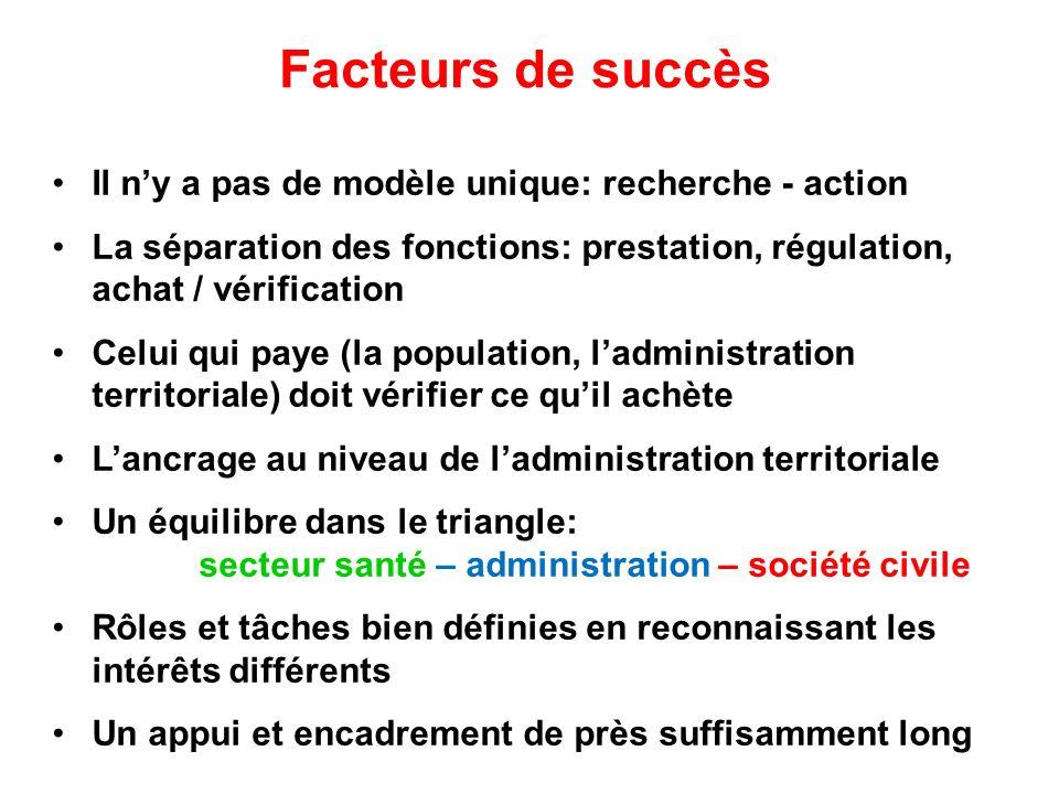 Facteurs de succès Il n'y a pas de modèle unique: recherche - action
