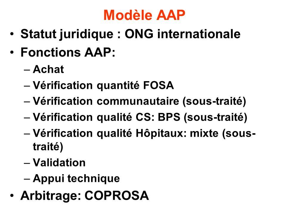 Modèle AAP Statut juridique : ONG internationale Fonctions AAP: