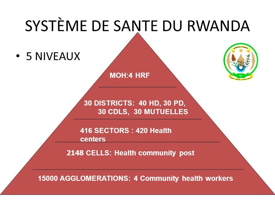 SYSTÈME DE SANTE DU RWANDA