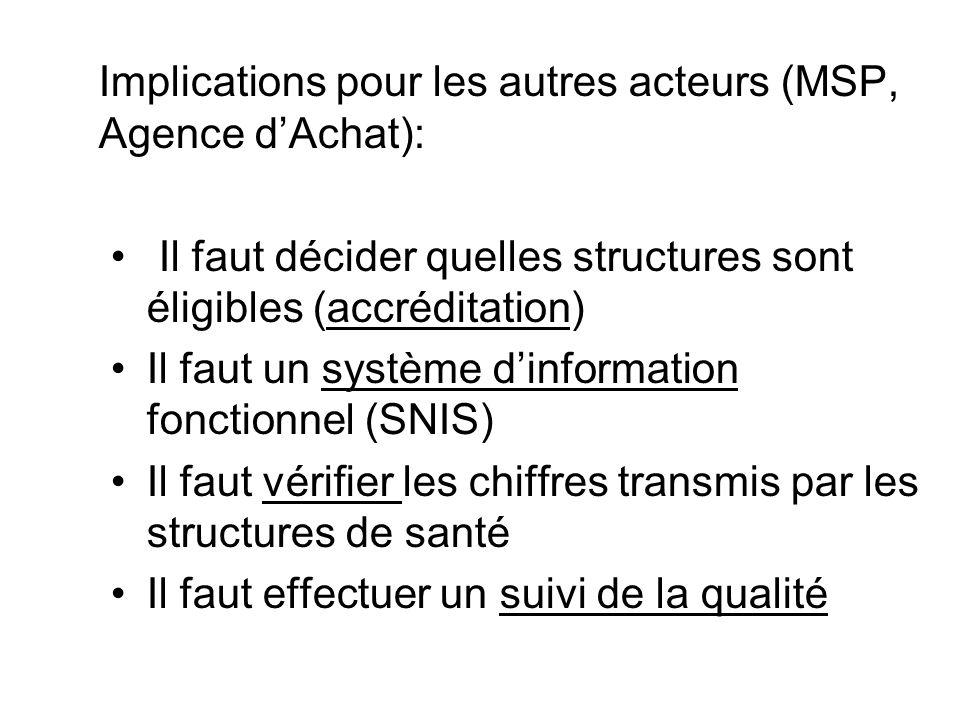Implications pour les autres acteurs (MSP, Agence d'Achat):