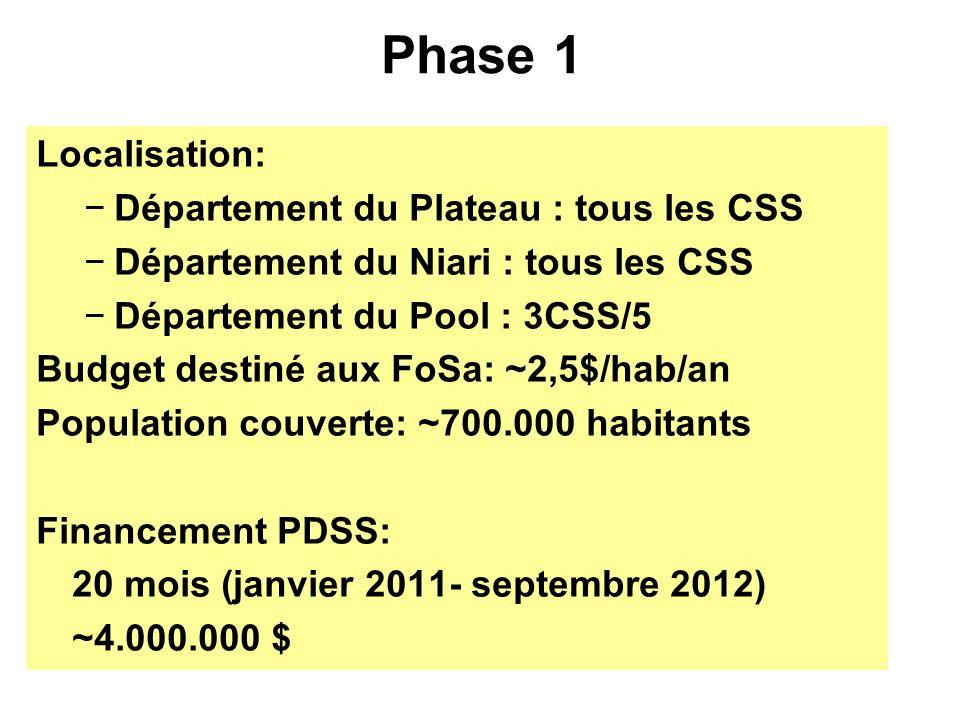 Phase 1 Localisation: Département du Plateau : tous les CSS