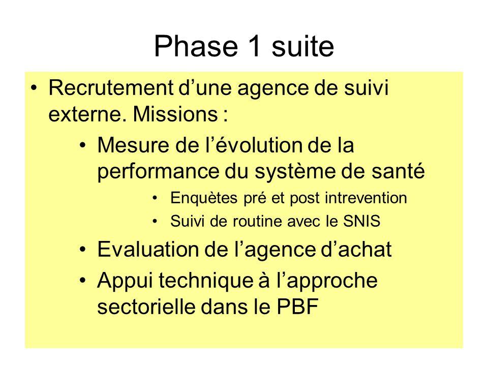 Phase 1 suite Recrutement d'une agence de suivi externe. Missions :