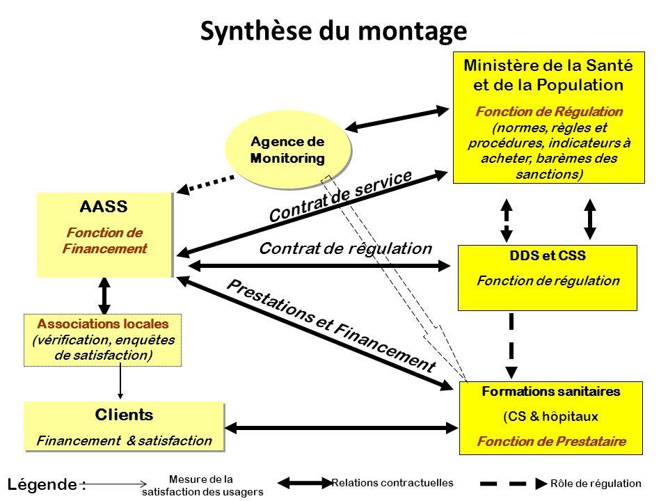 Fonction de Financement Formations sanitaires Fonction de Prestataire