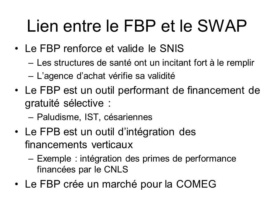 Lien entre le FBP et le SWAP