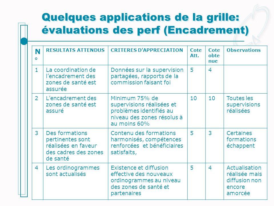 Quelques applications de la grille: évaluations des perf (Encadrement)