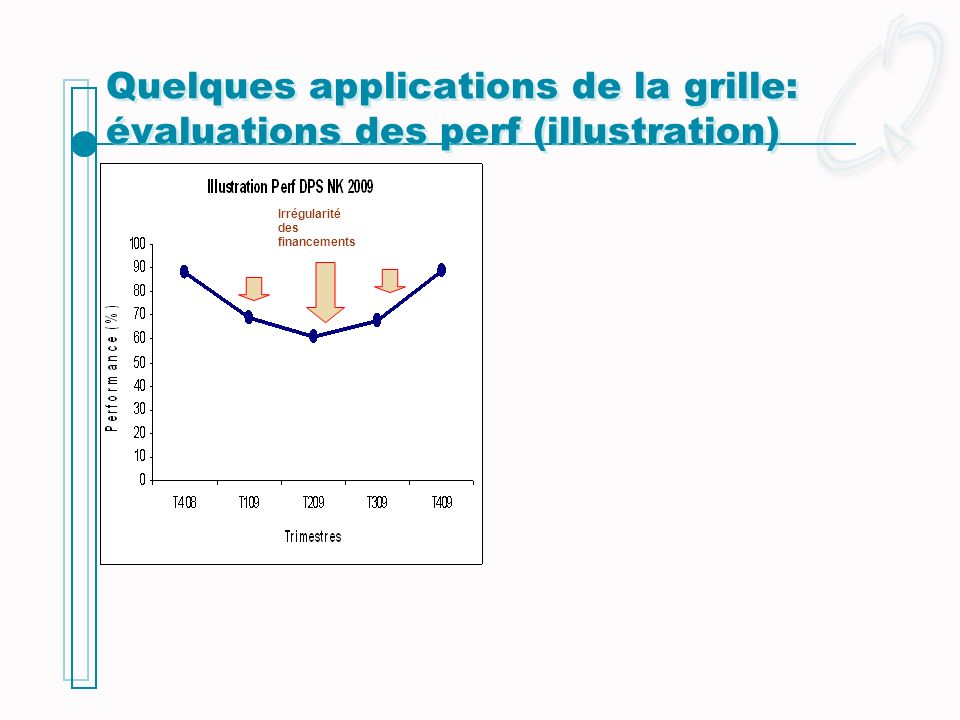 Quelques applications de la grille: évaluations des perf (illustration)