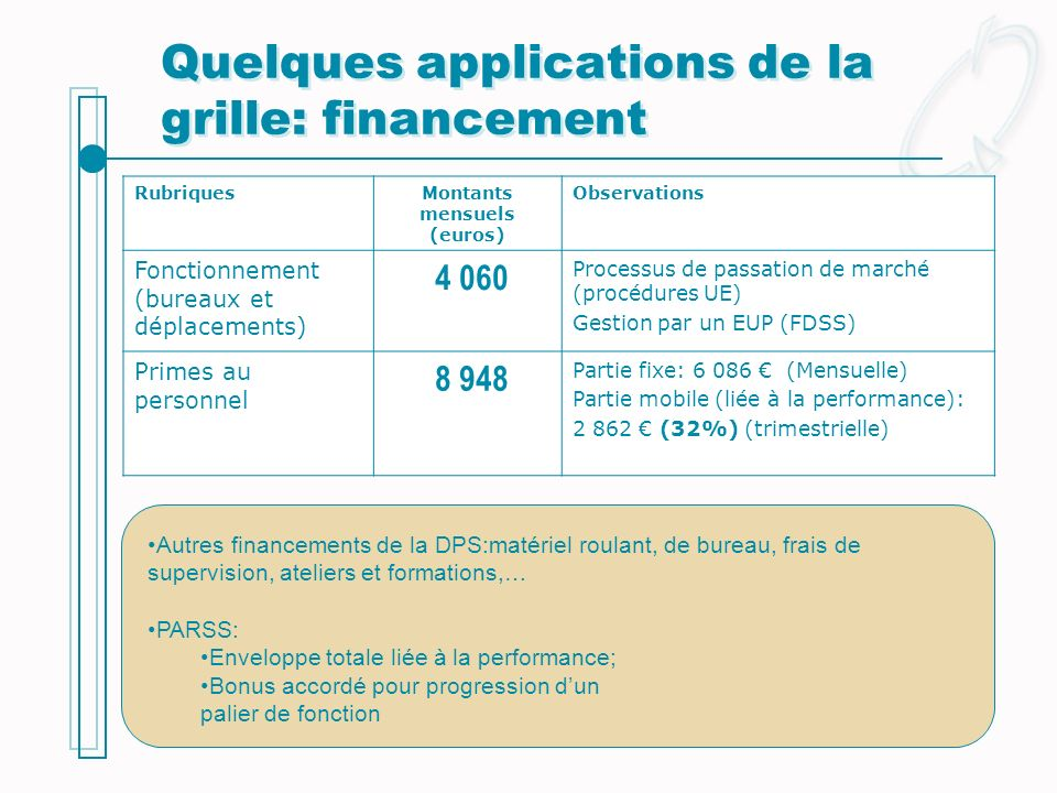 Quelques applications de la grille: financement