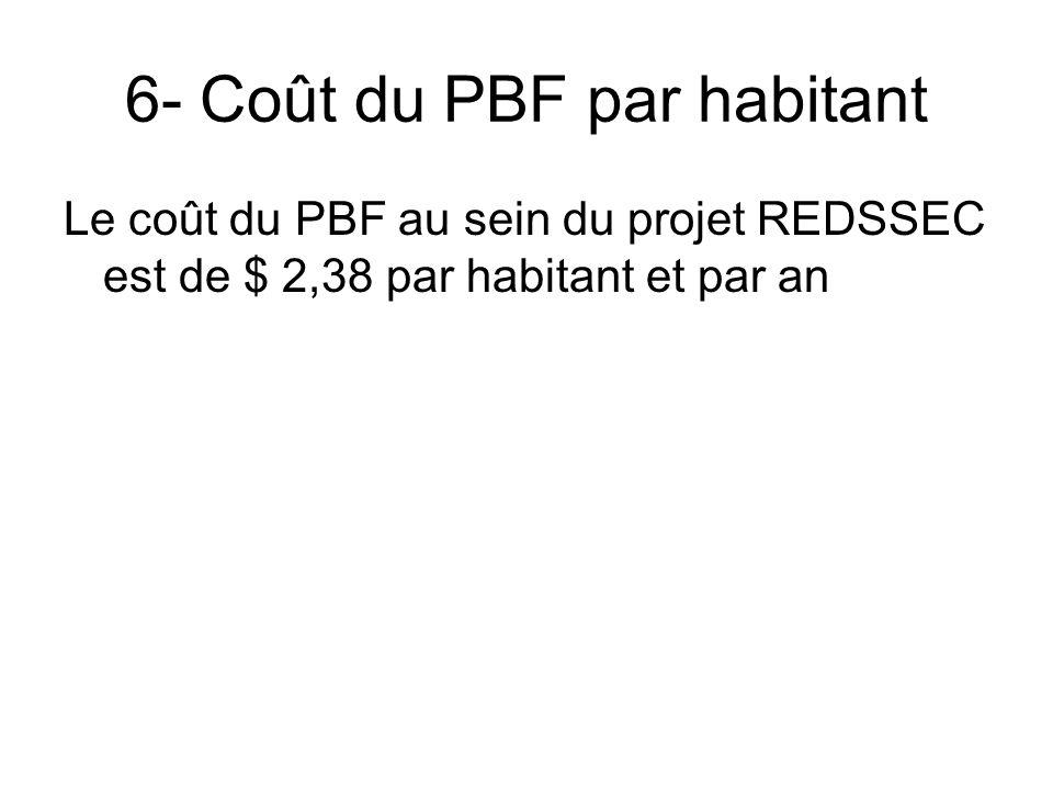6- Coût du PBF par habitant