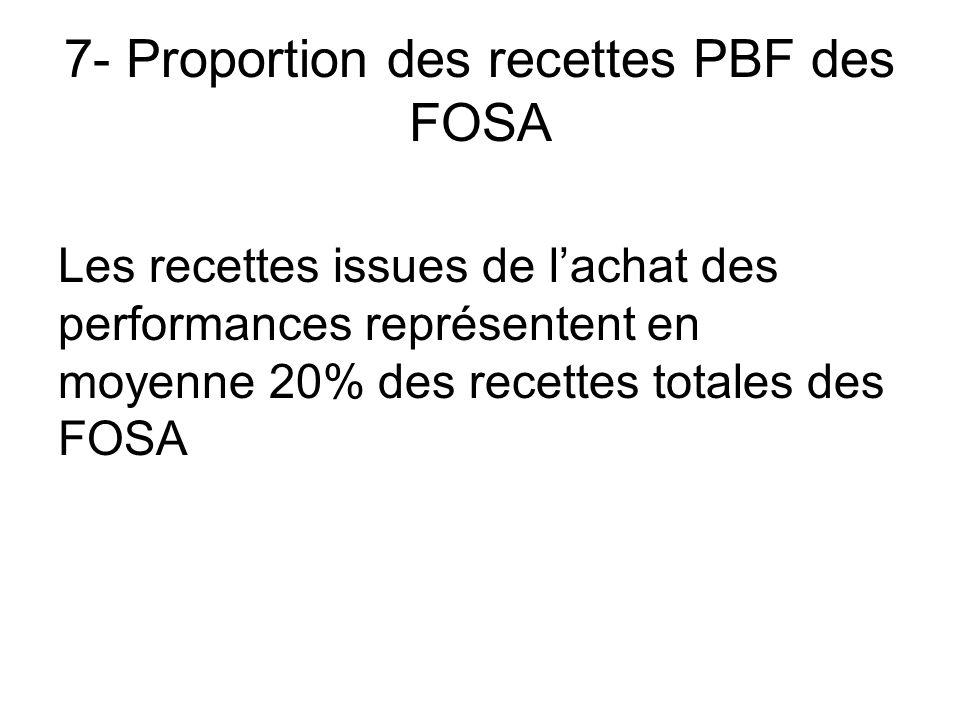 7- Proportion des recettes PBF des FOSA