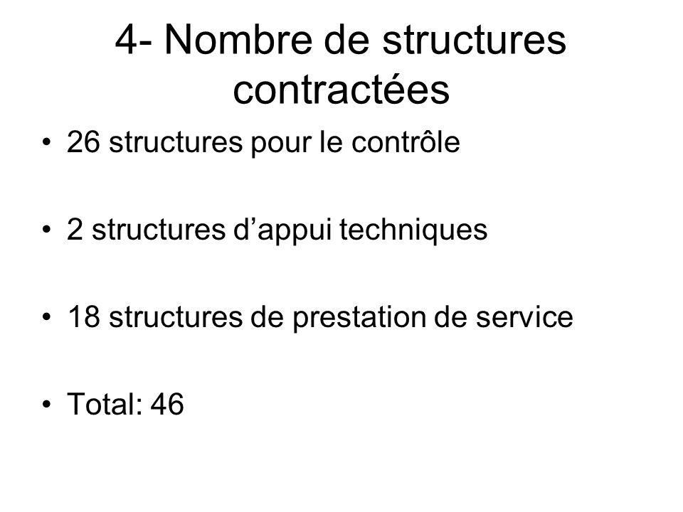 4- Nombre de structures contractées