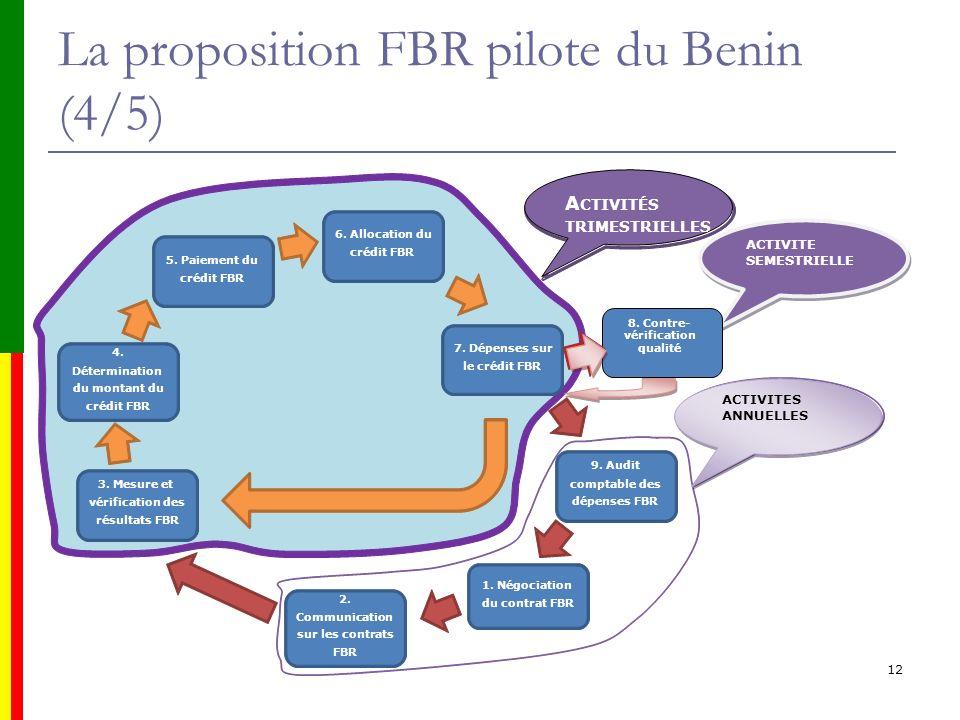 La proposition FBR pilote du Benin (4/5)