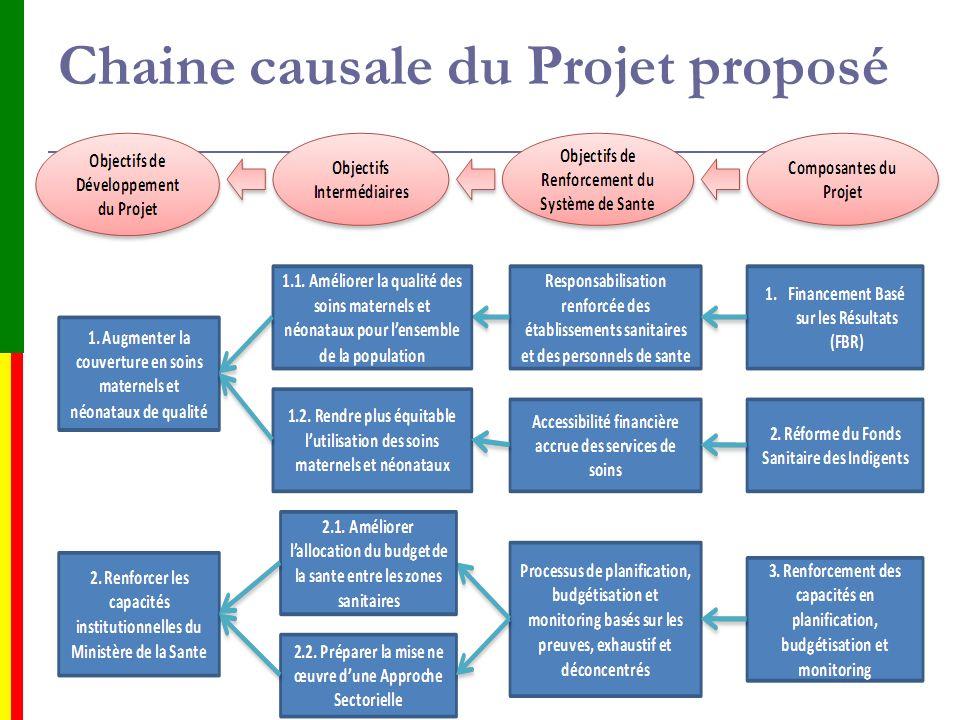 Chaine causale du Projet proposé