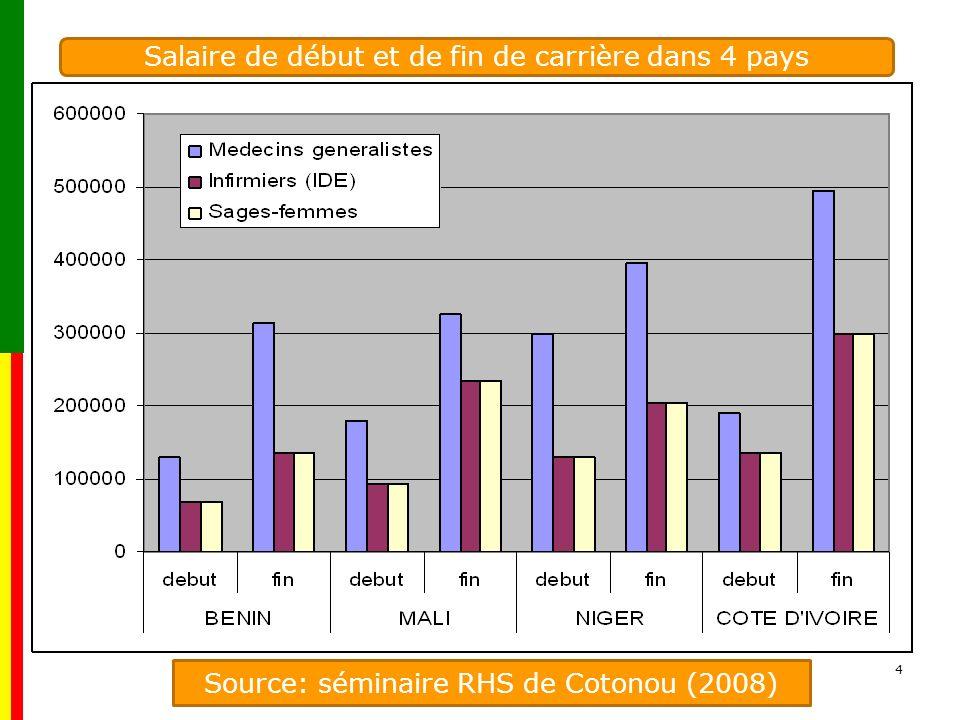 Salaire de début et de fin de carrière dans 4 pays