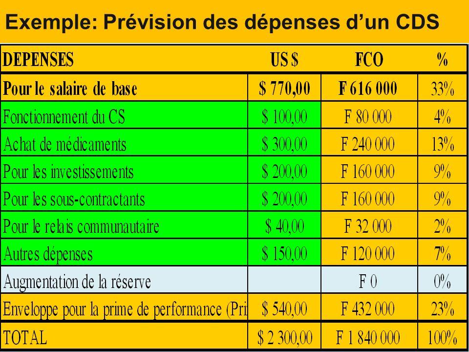Exemple: Prévision des dépenses d'un CDS