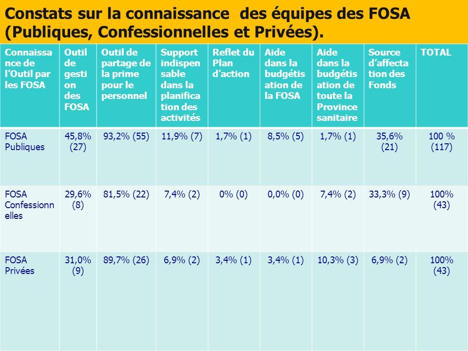 Constats sur la connaissance des équipes des FOSA (Publiques, Confessionnelles et Privées).