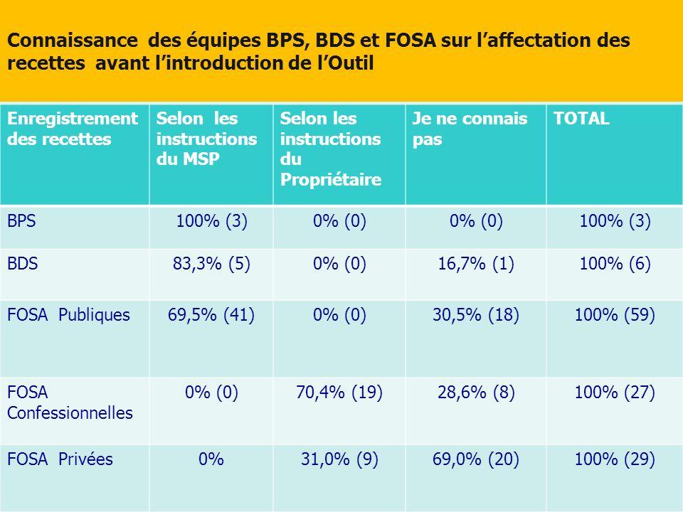 Connaissance des équipes BPS, BDS et FOSA sur l'affectation des recettes avant l'introduction de l'Outil