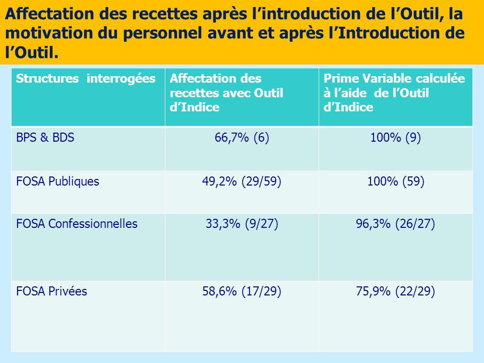 Affectation des recettes après l'introduction de l'Outil, la motivation du personnel avant et après l'Introduction de l'Outil.