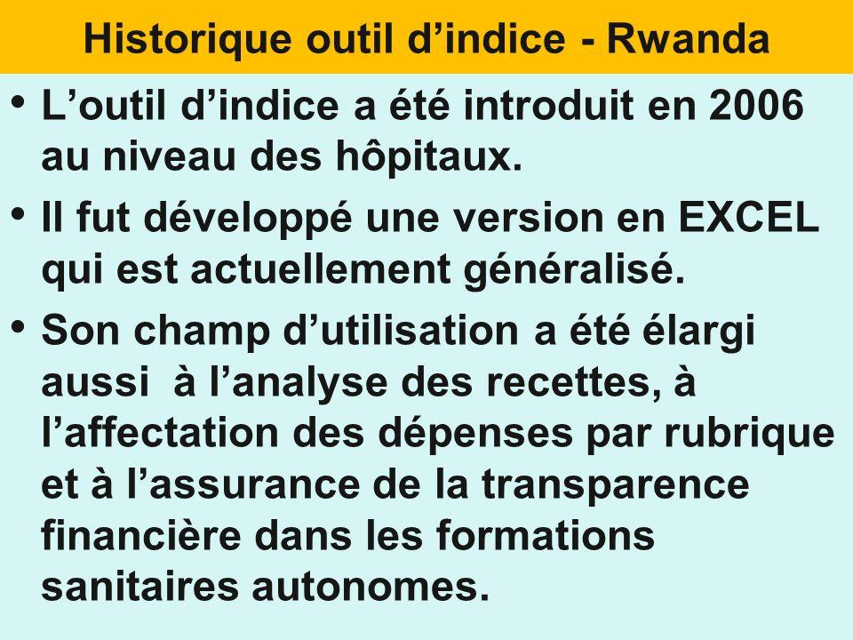 Historique outil d'indice - Rwanda