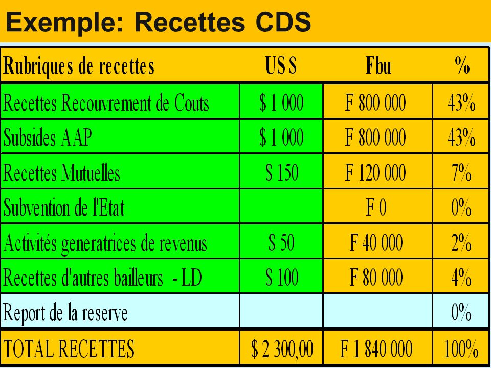 Exemple: Recettes CDS