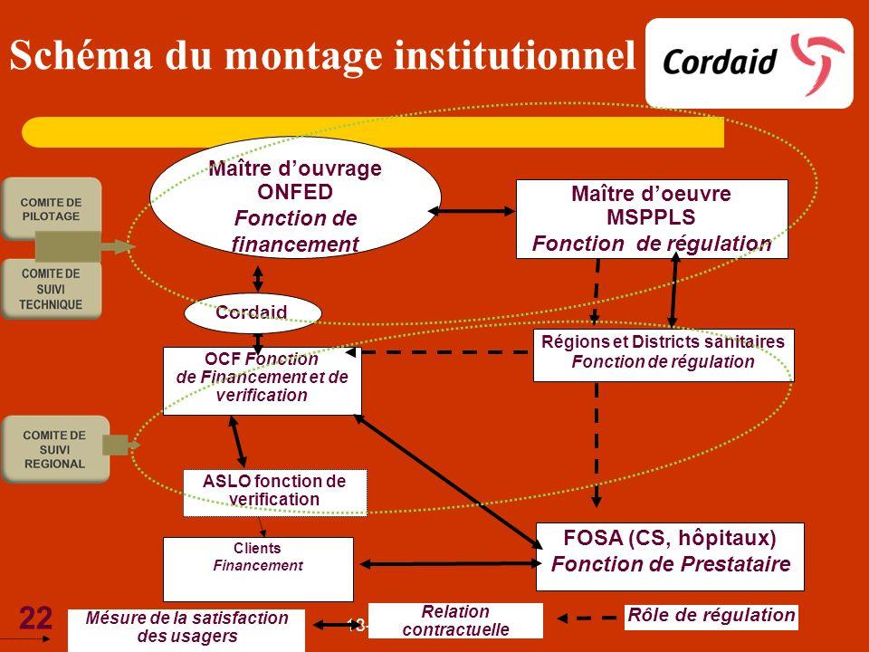 Schéma du montage institutionnel