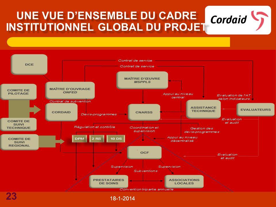Une vue d'ensemble du cadre institutionnel global du projet