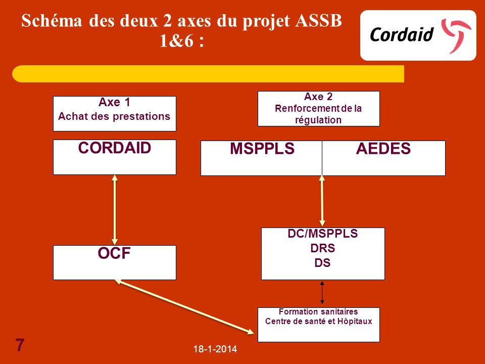 Schéma des deux 2 axes du projet ASSB 1&6 :