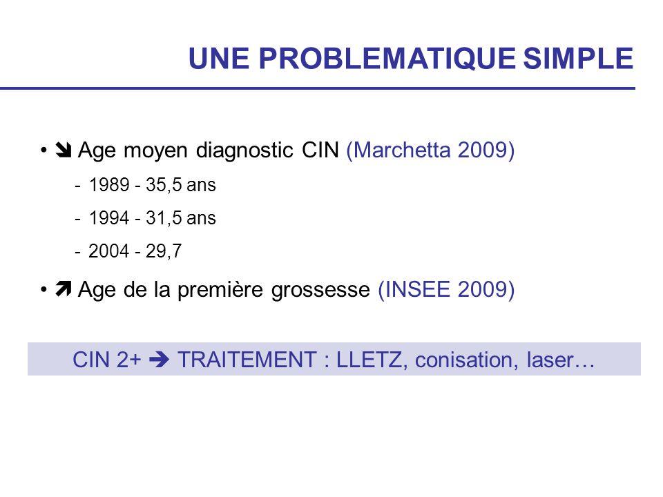 CIN 2+  TRAITEMENT : LLETZ, conisation, laser…