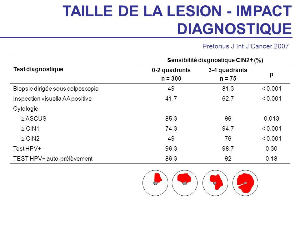 Sensibilité diagnostique CIN2+ (%)