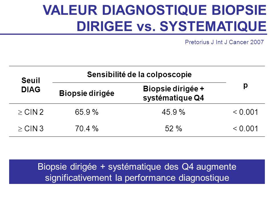 Sensibilité de la colposcopie Biopsie dirigée + systématique Q4