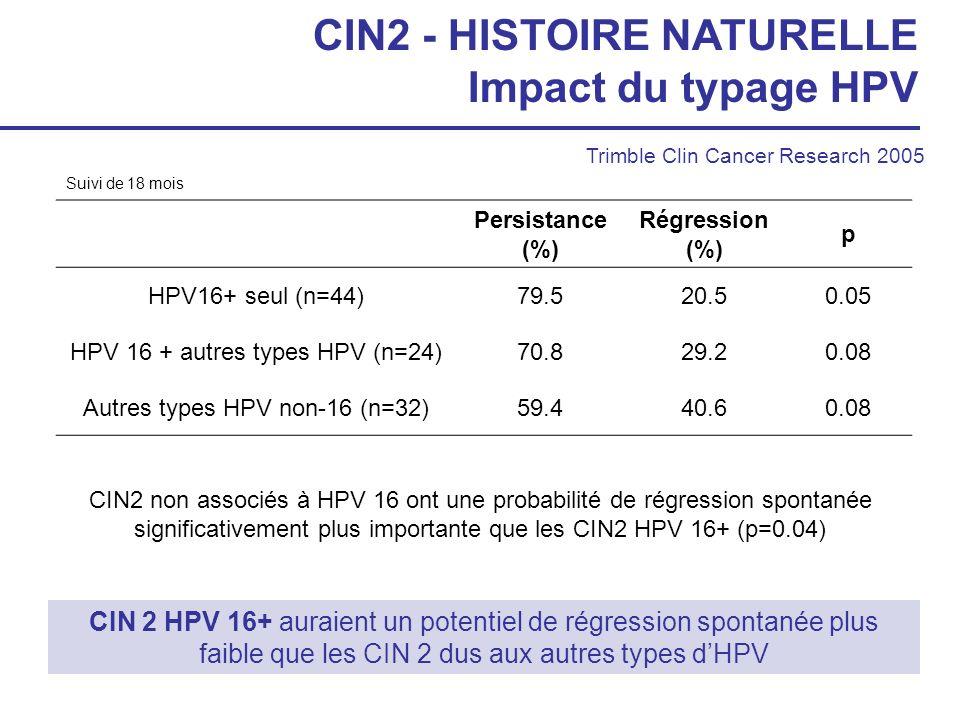 CIN2 - HISTOIRE NATURELLE Impact du typage HPV