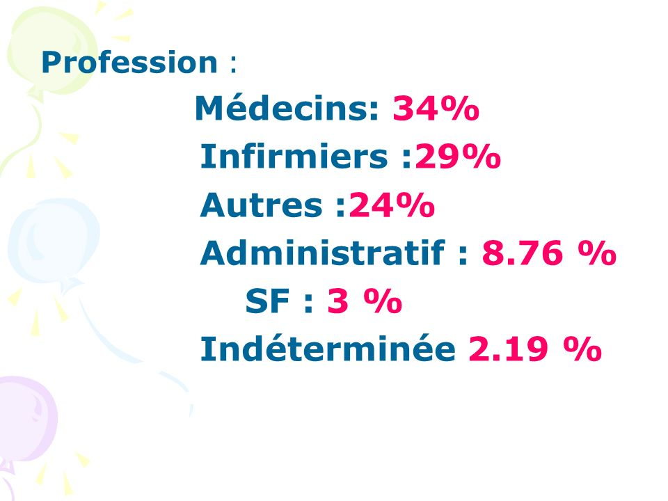 Infirmiers :29% Autres :24% Administratif : 8.76 % SF : 3 %