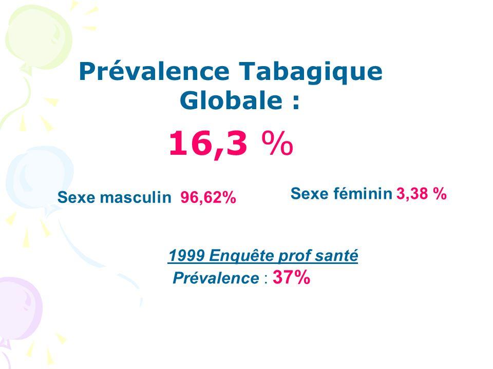 Prévalence Tabagique Globale :