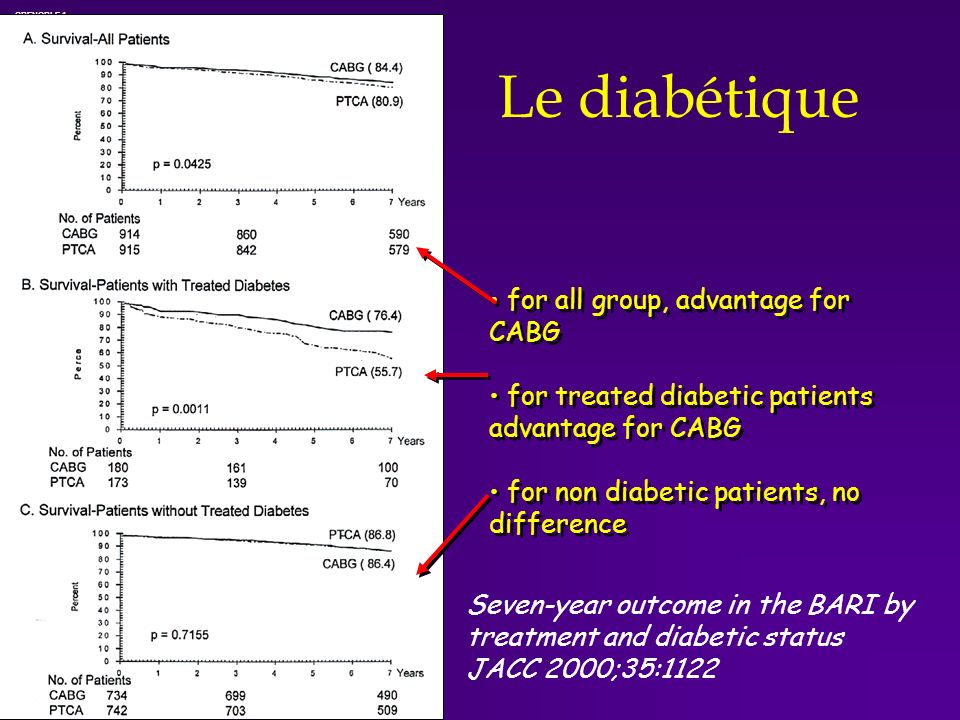 Le diabétique for all group, advantage for CABG